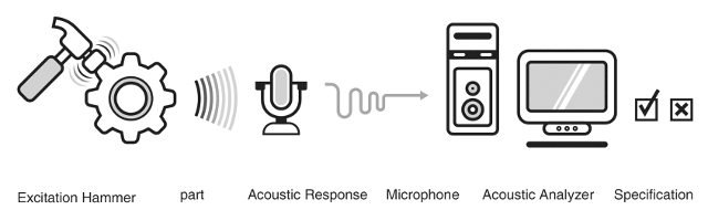 Diagram showing equipment used for Acoustic Resonance Inspection